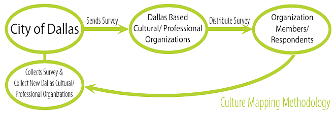 Diagram: Culture Mapping Methodology